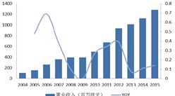 时尚消费研究报告:轻奢市场的现状与发展趋势分析