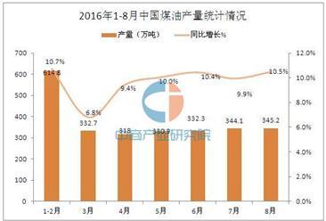 2016年1-8月中国煤油产量统计分析:同比增长9.8%
