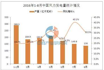 2016年1-8月中国风力发电量统计分析