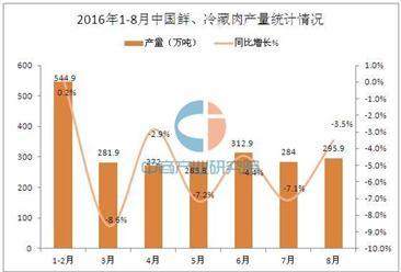 2016年1-8月中国鲜、冷藏肉产量统计分析