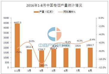 2016年8月中国卷烟产量统计分析