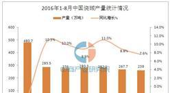 2016年1-8月中國燒堿產量統計分析