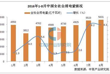 2016年1-8月中国电力工业运行情况分析