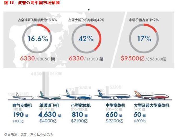 1.4中国市场:未来20年年均需求273-316架干线飞机 1.4.1波音预测:未来20年中国市场年均需求316架 波音预测未来20年,中国国内航空市场将超过北美成为世界最大的航空运输市场,年均增速为6.2%。波音对未来20年中国至世界其它区域航空市场旅客周转量增速有所调整,除了中国与北美市场外多数指标相较2015年的预测有所下调。东南亚仍是中国最主要的国际航空市场,波音预计未来20年将保持年均7%的增长,作为对比,波音预测中国与东北亚的年均旅客周转量增速为4.