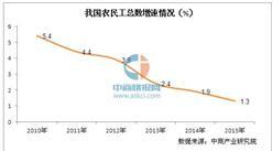 2015年方便面市场大数据分析:销量或与房地产有关