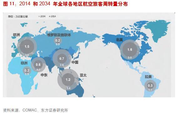 1.3.1至2034年,预计全球航空周转量年均增长4.7% 至2034年,预计全球航空旅客周转量(RPKs)年均增长率为4.7%,至2034年全球航空旅客周转量将达15.69万亿客公里。中国地区未来20年旅客周转量年均增长率为6.8%,远高于其他地区。非洲市场以6.1%的年均增长率位居第二。其他新兴市场如拉美、中东、亚太地区年均增长率分别在5.