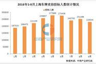 2016年1-9月上海小汽车车牌竞卖情况统计分析(图表)