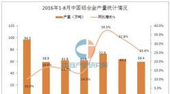 2016年1-8月中国铝合金产量统计分析:同比增长20.5%