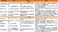 10月开盘预告:深圳最新入市楼盘项目一览