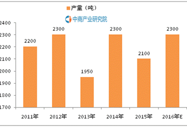 阳澄湖大闸蟹背后的大数据:哪里的人吃得最多?