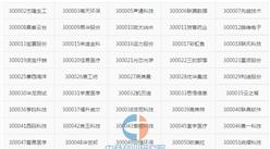 2016年上海科创板79家挂牌公司全名单
