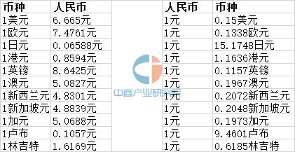 9月30日港币汇率_2016年9月30日人民币汇率中间价一览表-中商情报网