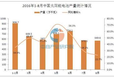 2016年1-8月中国太阳能电池产量统计分析
