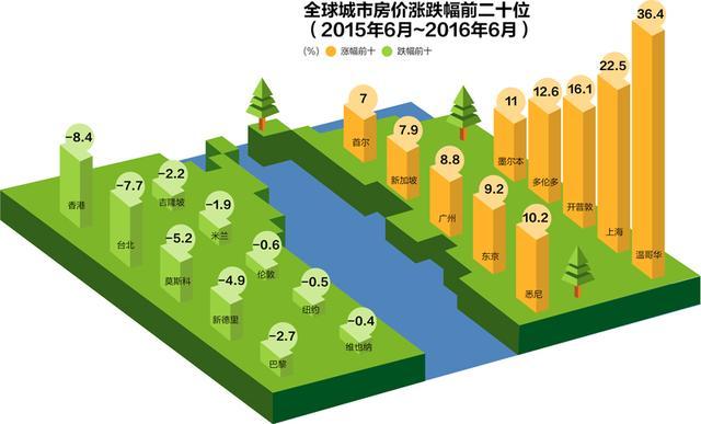 全球房价排名出炉 中国涨幅未进前10