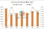 2016年1-8月中国光缆产量数据统计分析
