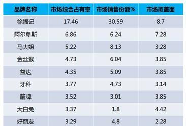 2016中国糖果十大品牌排行榜:徐福记位列榜首!