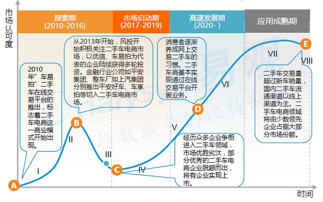 2016年中国汽车电商市场现状趋势分析及案例分析