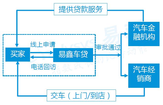中国汽车后市场现状趋势分析及案例分析