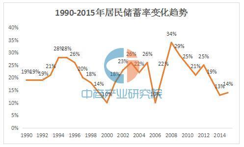 超高储蓄率支撑楼市泡沫?1990年-2015年中国居民储蓄率一览-中商情报网