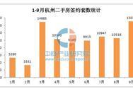 2016年1-9月杭州二手房成交情况分析