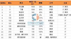 2016胡润百富榜:IT行业马化腾稳居第一(IT业入榜名单)