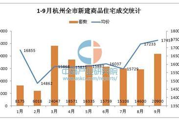 2016年1-9月杭州房价走势统计分析