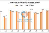 2016年前三季度中国进口固体废物数据统计分析