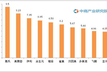 2016中国婴幼儿奶粉十大品牌排行榜