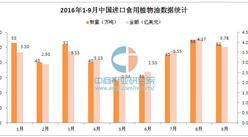 2016年1-9月中国进口食用植物油数据统计分析