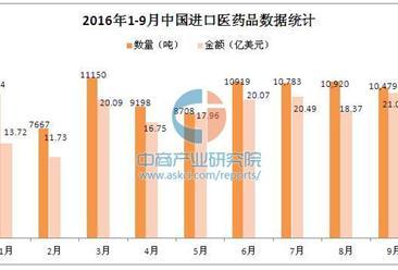 2016年1-9月中国进口医药品数据统计分析