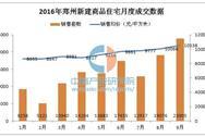 2016年1-9月郑州新房/二手房房价走势统计分析
