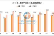 2016年前三季度中国进口纸浆数据统计分析