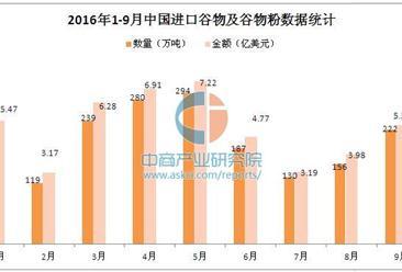 2016年1-9月中国进口谷物及谷物粉数据分析