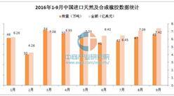 2016年前三季度中国进口天然及合成橡胶统计分析