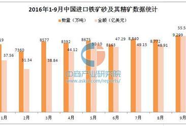 2016年前三季度中国进口铁矿砂及其精矿数据统计分析