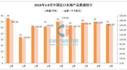 2016年前三季度中国出口水海产品统计分析