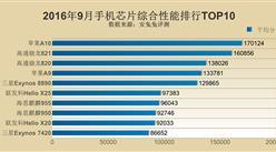 安兔兔:2016年9月手機芯片性能排行TOP10