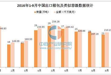 2016年1-9月中国出口箱包及类似容器数据分析