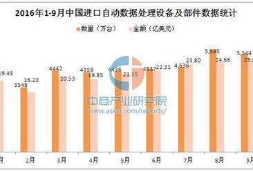 2016年1-9月中国进口自动数据处理设备及部件分析