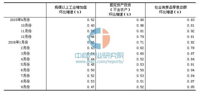 2016年前三季度中国GDP529971亿 同比增长6.7%