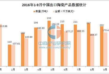 2016年前三季度中国出口陶瓷产品分析