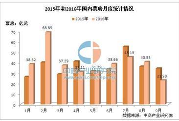2016年电影市场分析:票房增速放缓 三四线城市或成新增长点