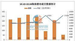 上周(10.10-10.16)海南最新房价走势统计分析