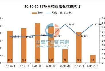 上周(10.10-10.16)海南最新房價走勢統計分析