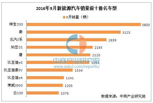 2016年9月中国新能源汽车销量排行榜1-10名完整版