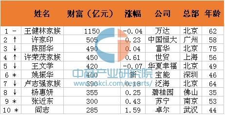 2016胡润房地产富豪榜发布:王健林家族位居榜首 姚振华挤进前十(附名单)