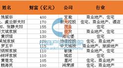 2016胡润房地产富豪榜:11位富豪新上榜 姚振华总财富翻9倍成最大黑马(名单)