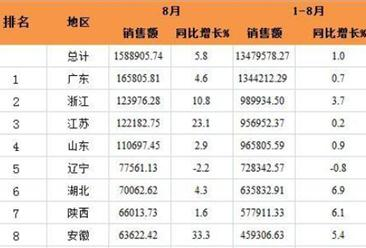 2016年8月全国31省市福利彩票销售额排行榜:广东第一