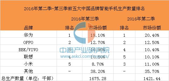2016年第三季度全球智能手机市场份额排行:O