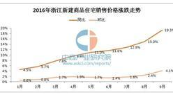 2016年1-9月浙江新房/二手房房价走势统计分析